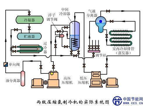 制冷压缩机 甩油盘润滑系统 结构图
